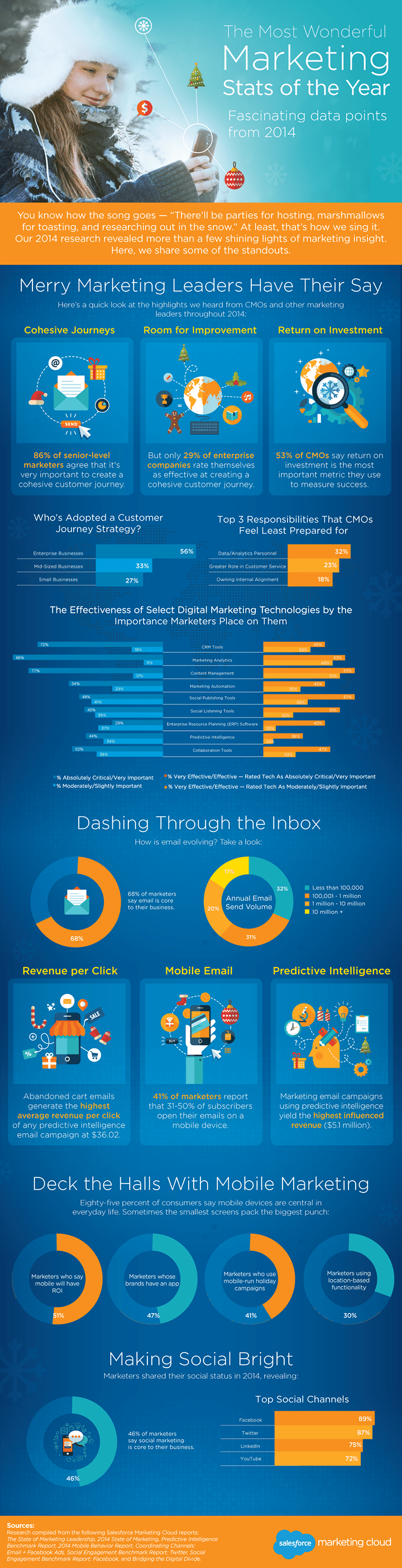 infografica digital journey