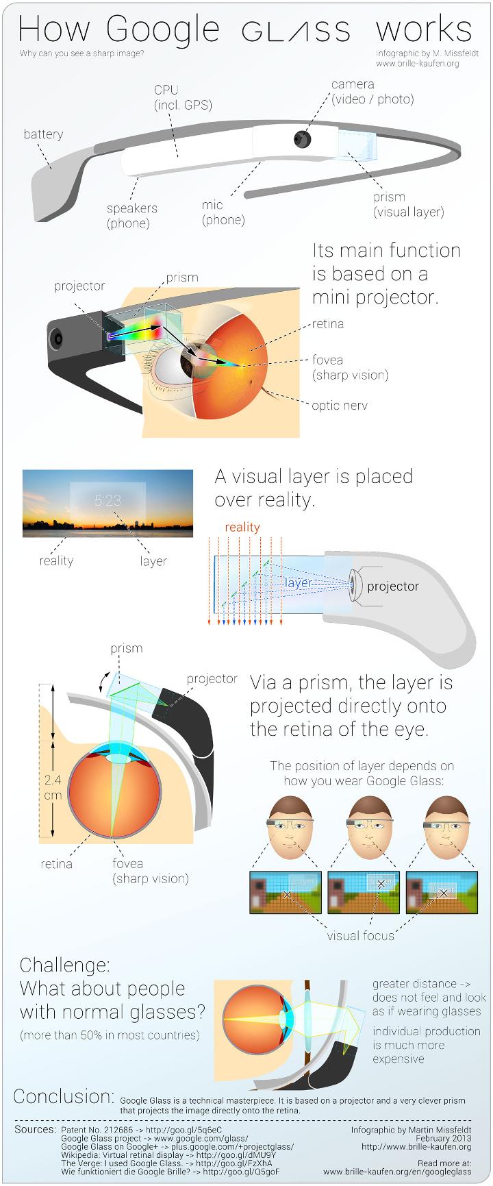 google glass infografica