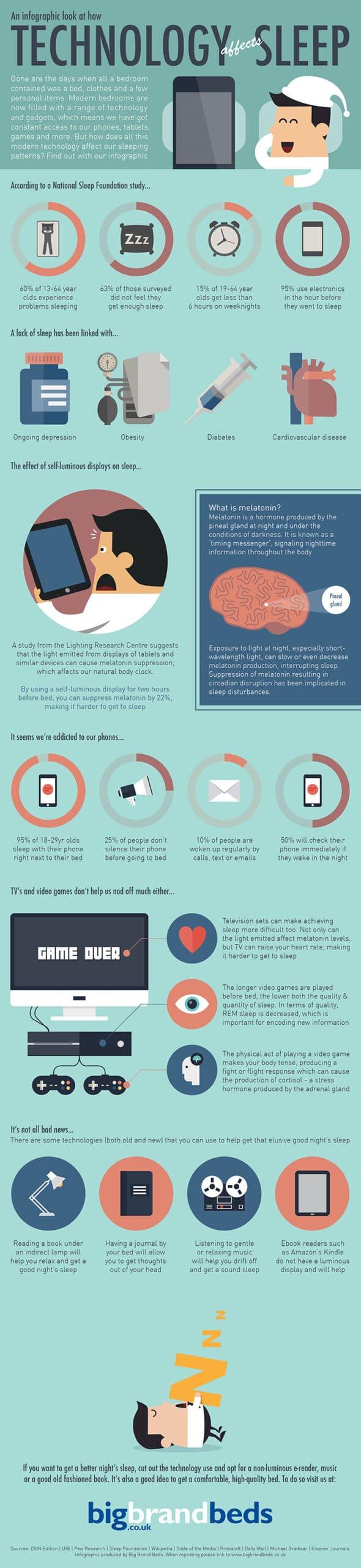 Sonno e tecnologia