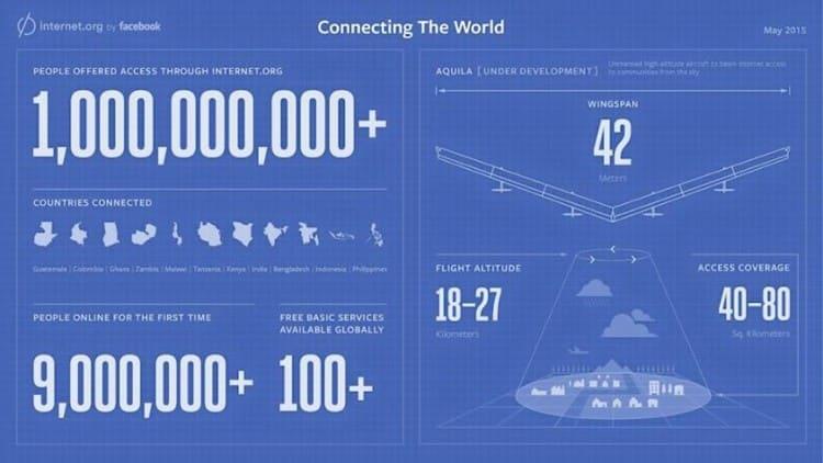 infografica-facebook-internet-org