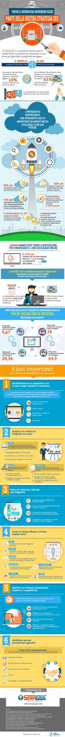 perchè le infografiche dovrebbero essere nella strategia SEO