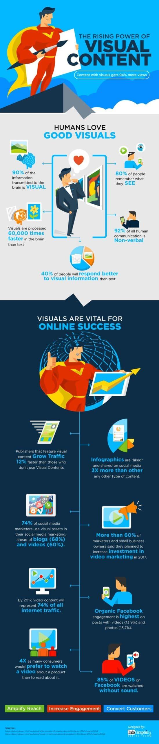 infografica contenuti visuali